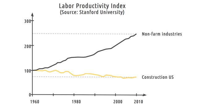 Is construction stuck in the 1960s? | Fieldwire